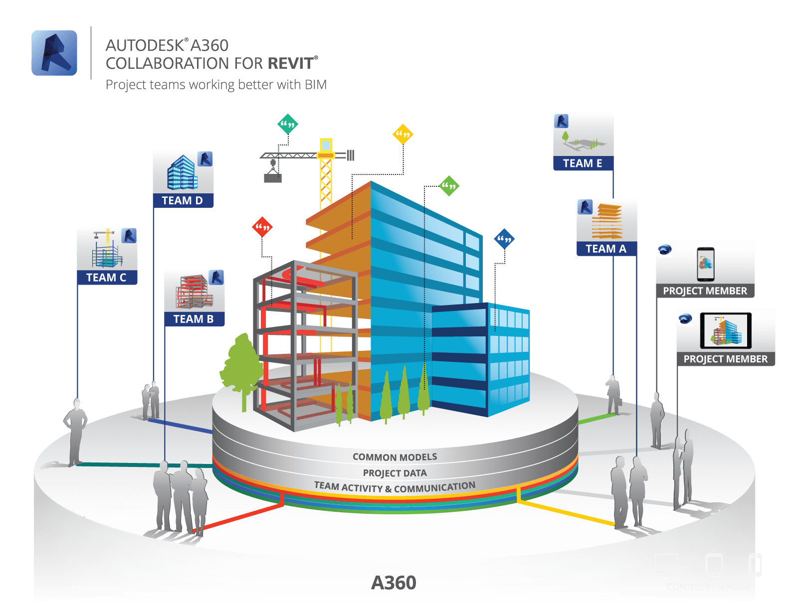 A360 Collaboration for Revit Inforgraphic